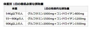 グルコサミンとコンドロイチンの摂取